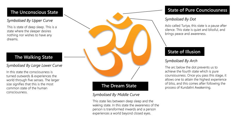 The Divine Om And Its Significance Pilates Yoga Fitness