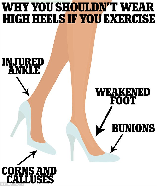 If you are a woman and you work out, avoid wearing heels ...