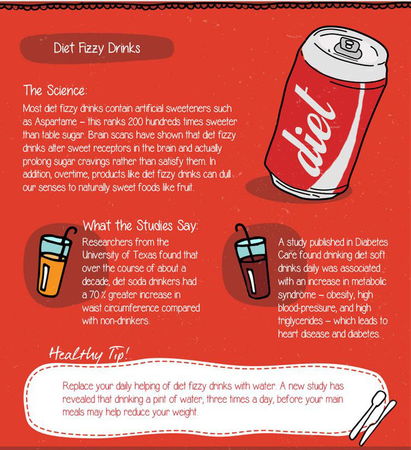 Diet Foods that Dont Help you lose weight